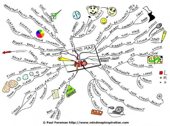 Home Mind Map   Mind Map Tips Mind Map