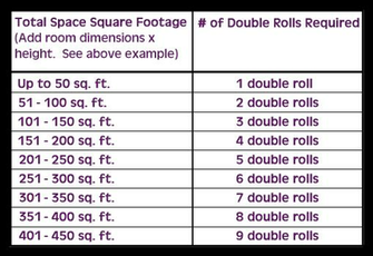Simple Quantity Calculation Chart based on Double Rolls