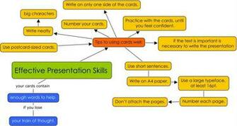 Mind Map With Effective Presentation Tips   Hot Girls Wallpaper