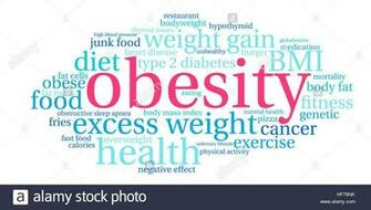 Obesity word cloud on a white background Stock Vector Art